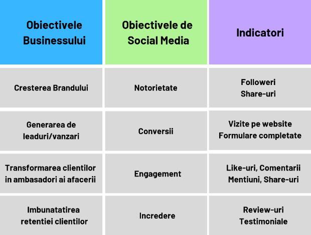 obiective promovare pe social media